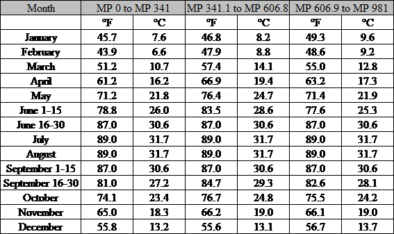 Temperature Table Pic